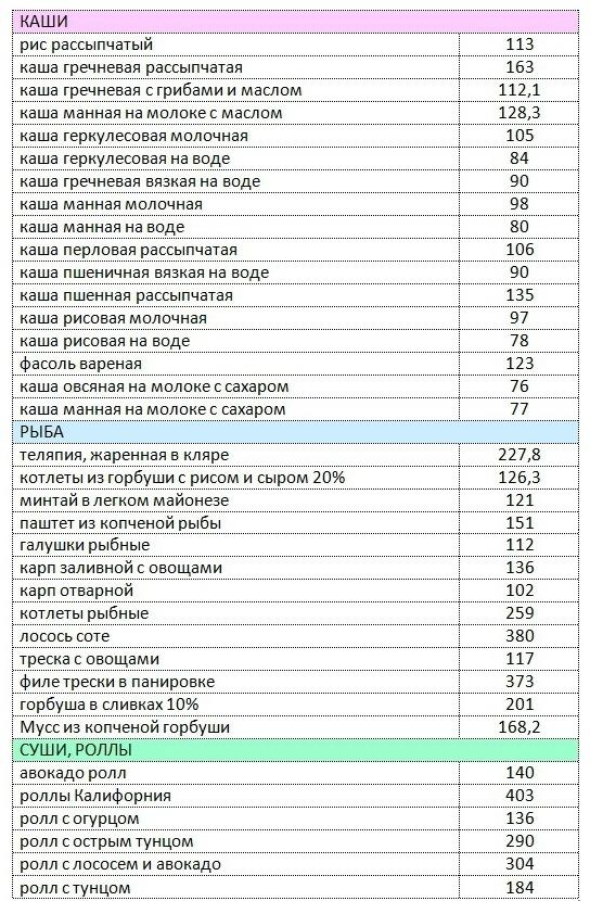Принципы Диеты Борменталя.
